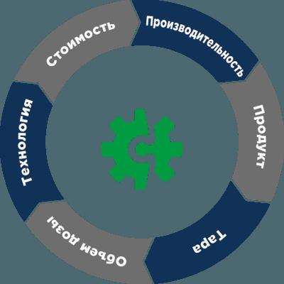 Параметры определения