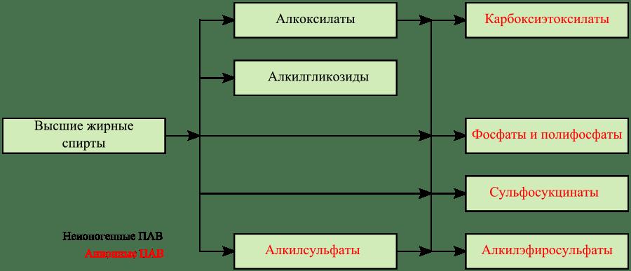 поверхнево-активні речовини